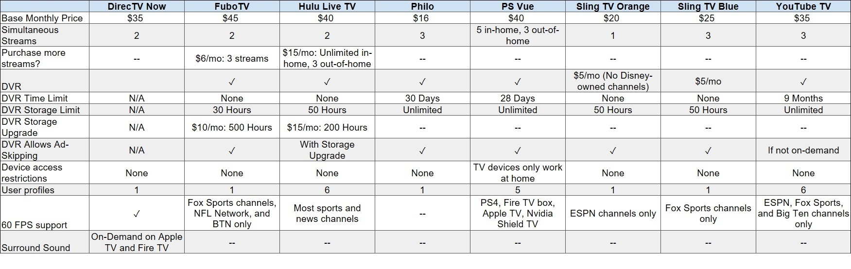 Best TV streaming service: YouTube TV vs  SlingTV vs  Hulu